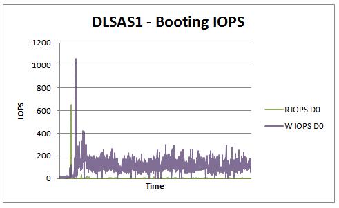 Boot IOPS SAS RAID10